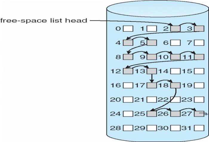 linked-list