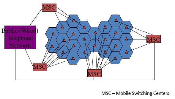 cellular-network