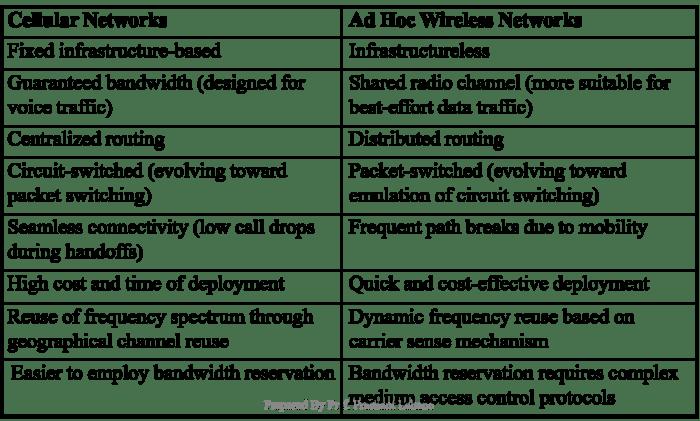 comparison-table-adhoc-cellular