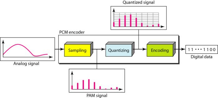 components-pcm-encoder