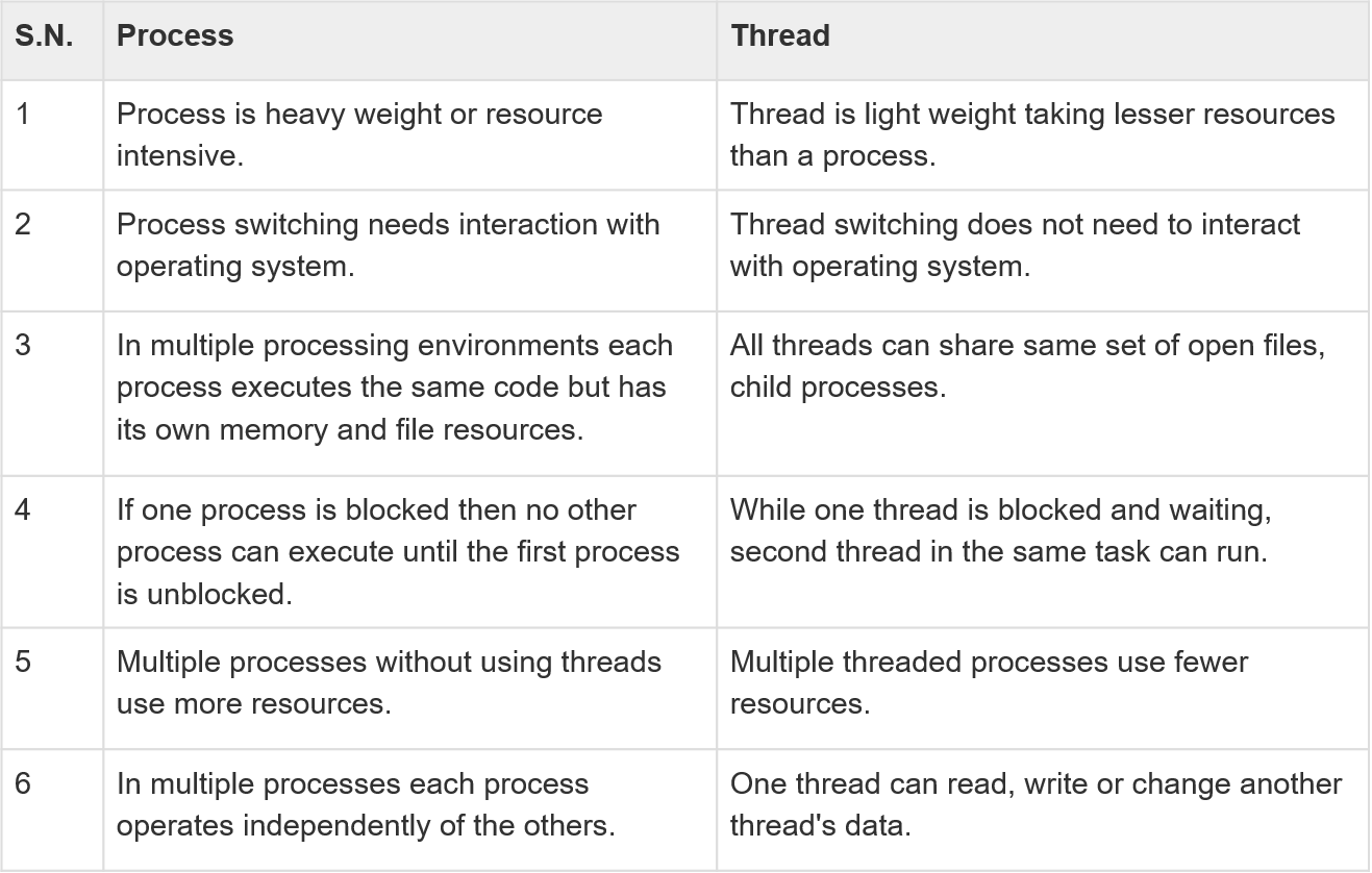 difference-thread-process