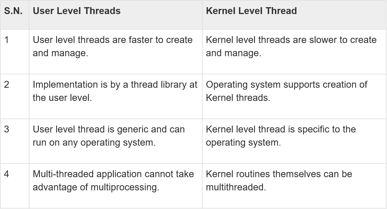 difference-user-kernel-thread