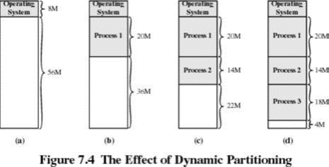 effect-of-dynamic-partitioning