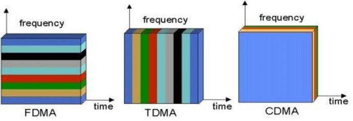 fdma-tdma-cdma