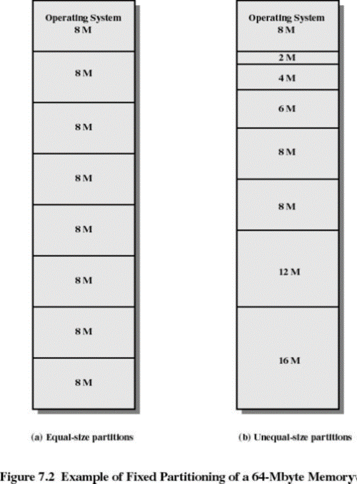 fixed-partitioning