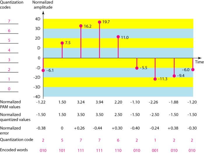 quantization-encoding-sampled-signal
