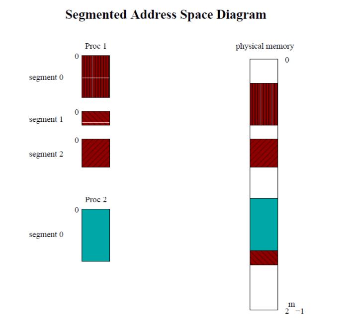 segmented-address-space-diagram