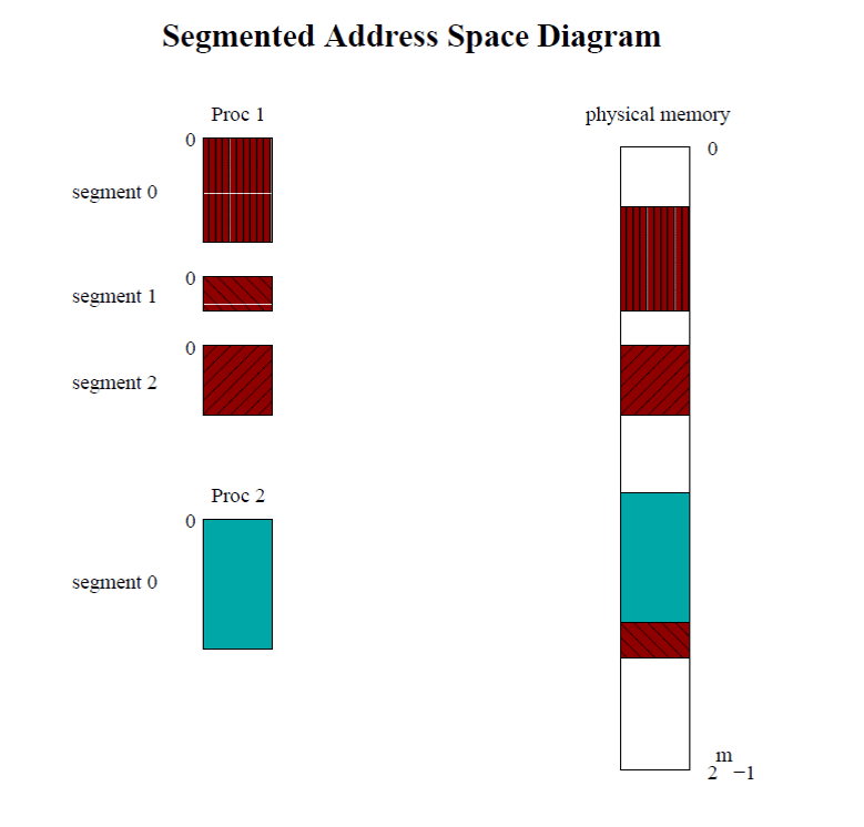 segmented-address-space-diagram