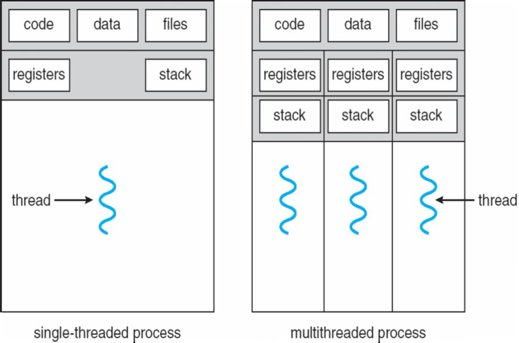 single-multithreaded-process