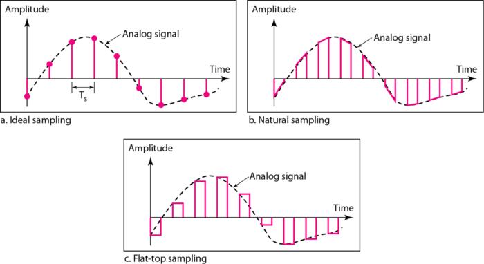 three-different-sampling-methods