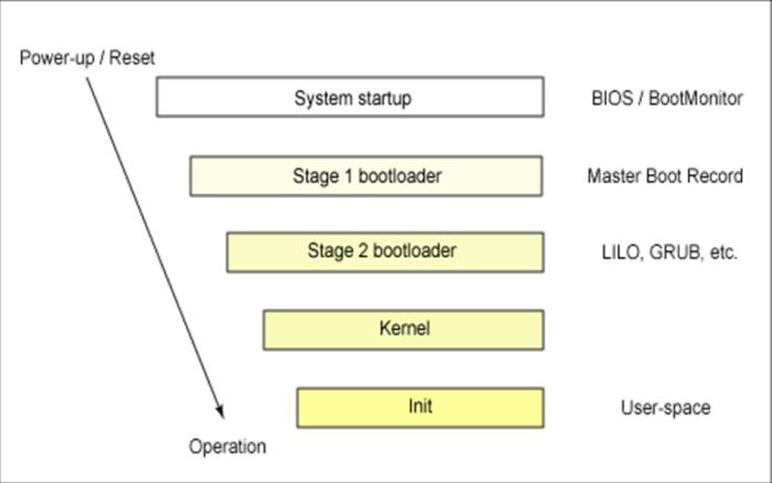 unix-boot-process