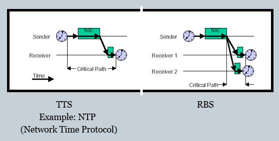 rbs-vs-tts