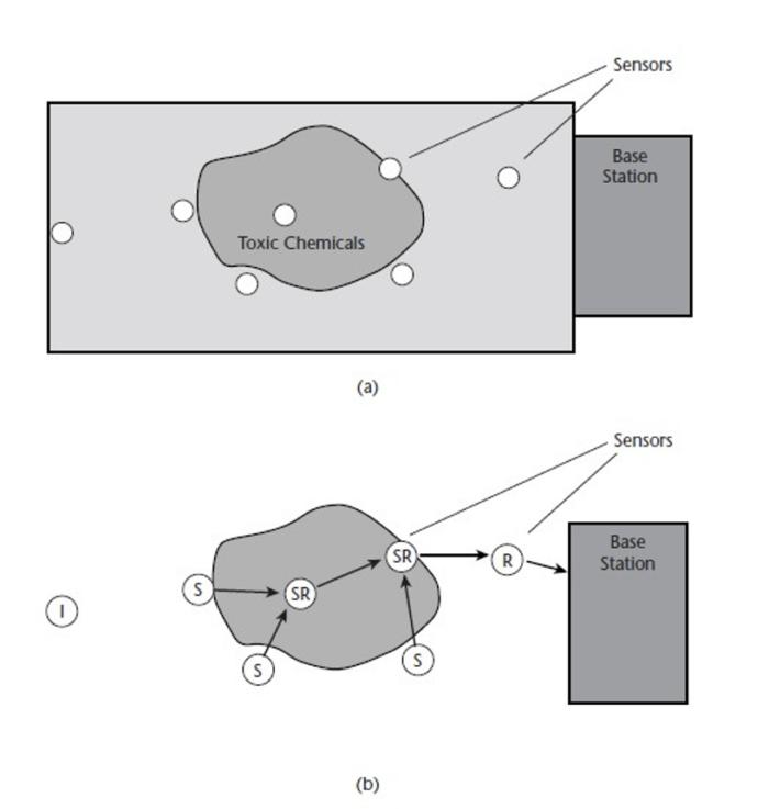 role-of-sensor-node-utility-1
