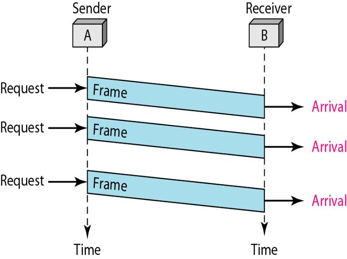 simplest-protocol