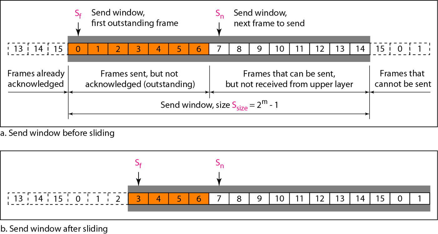 sliding-window-go-back-n-arq