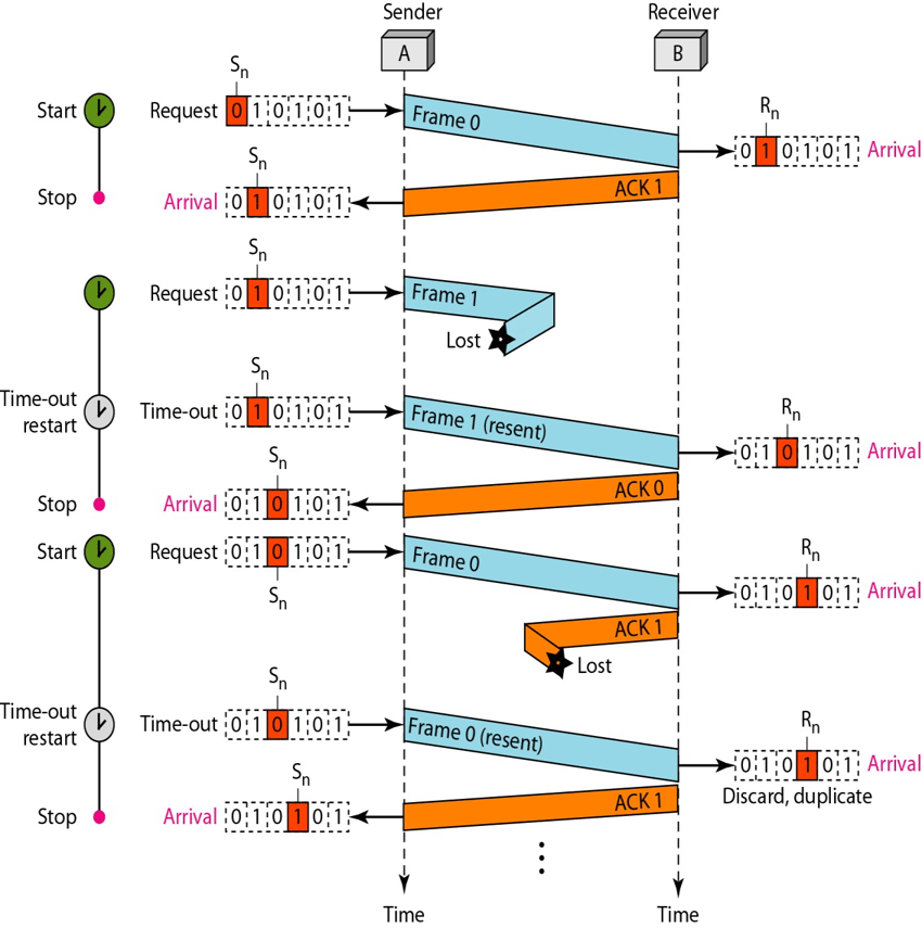 stop-wait-arq-protocol