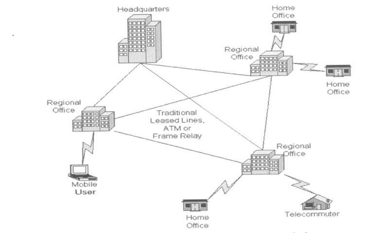 traditional-connectivity