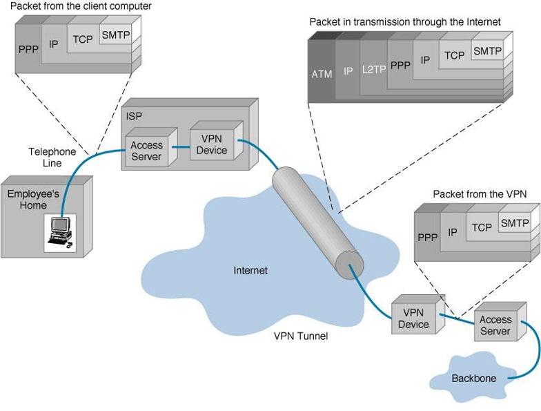 vpn-encapsulation-of-packets