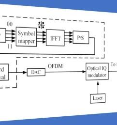 fiber optic coherent ofdm communication system transmitter  [ 1280 x 720 Pixel ]