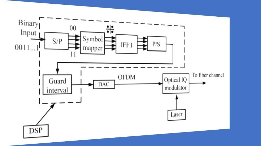 medium resolution of fiber optic coherent ofdm communication system transmitter