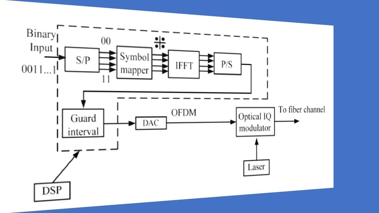 hight resolution of fiber optic coherent ofdm communication system transmitter