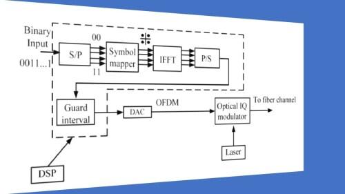 small resolution of fiber optic coherent ofdm communication system transmitter