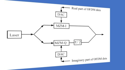 small resolution of fiber optic coherent ofdm communication system iq modulator