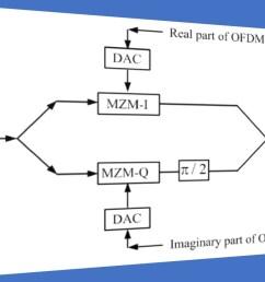 fiber optic coherent ofdm communication system iq modulator  [ 1280 x 720 Pixel ]