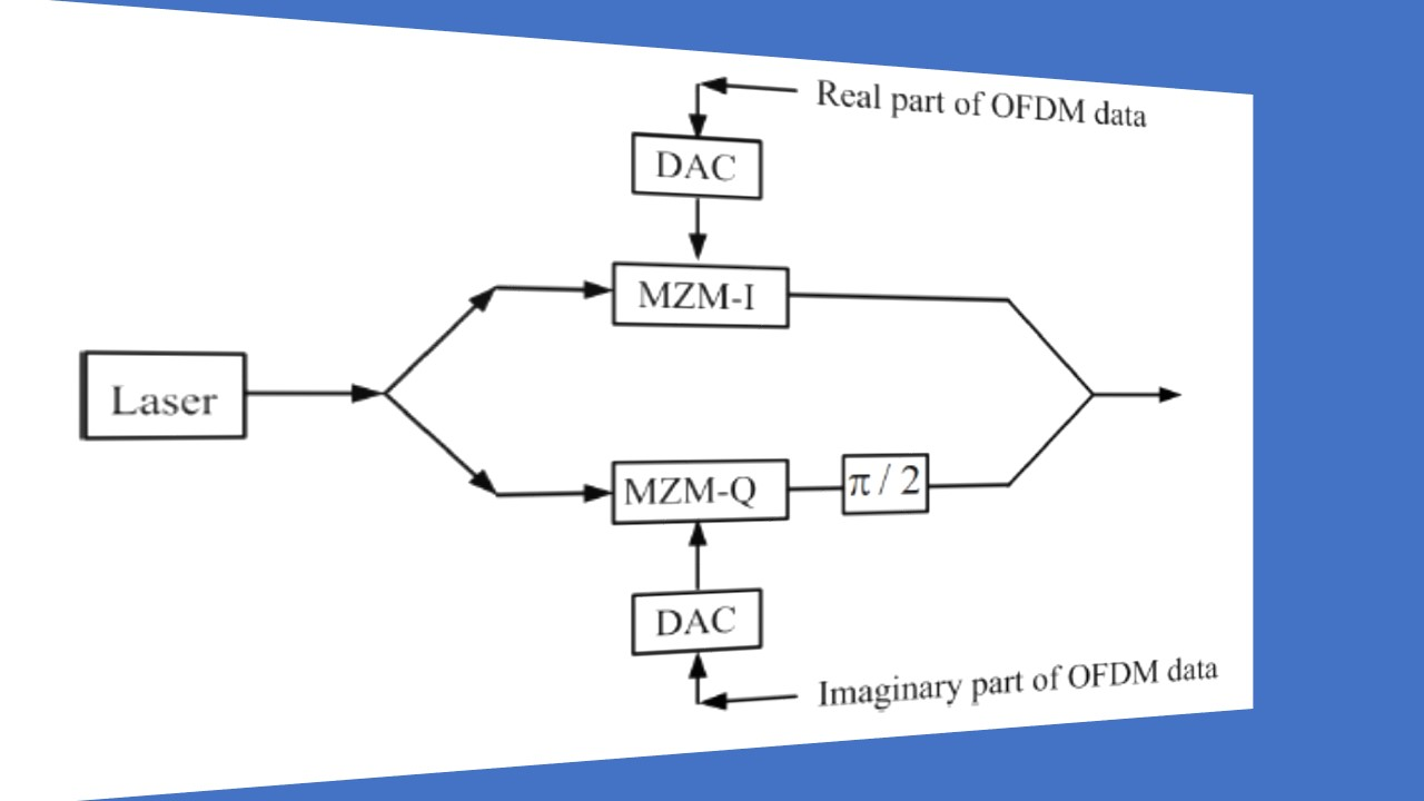 hight resolution of fiber optic coherent ofdm communication system iq modulator