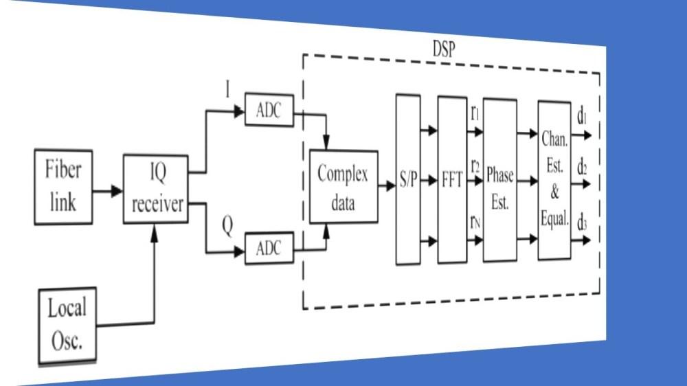 medium resolution of coherent qam m ofdm fiber optic communication systems codesscientificfiber optic coherent ofdm communication system receiver