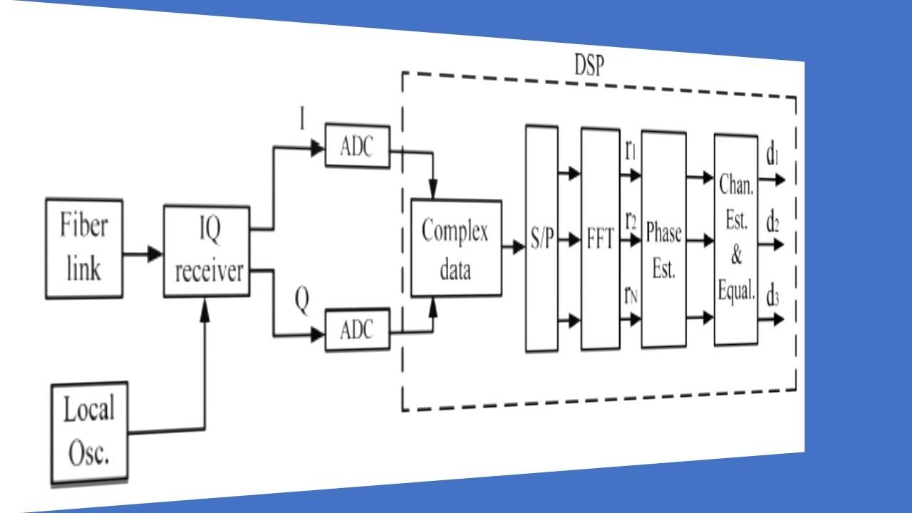 hight resolution of coherent qam m ofdm fiber optic communication systems codesscientificfiber optic coherent ofdm communication system receiver