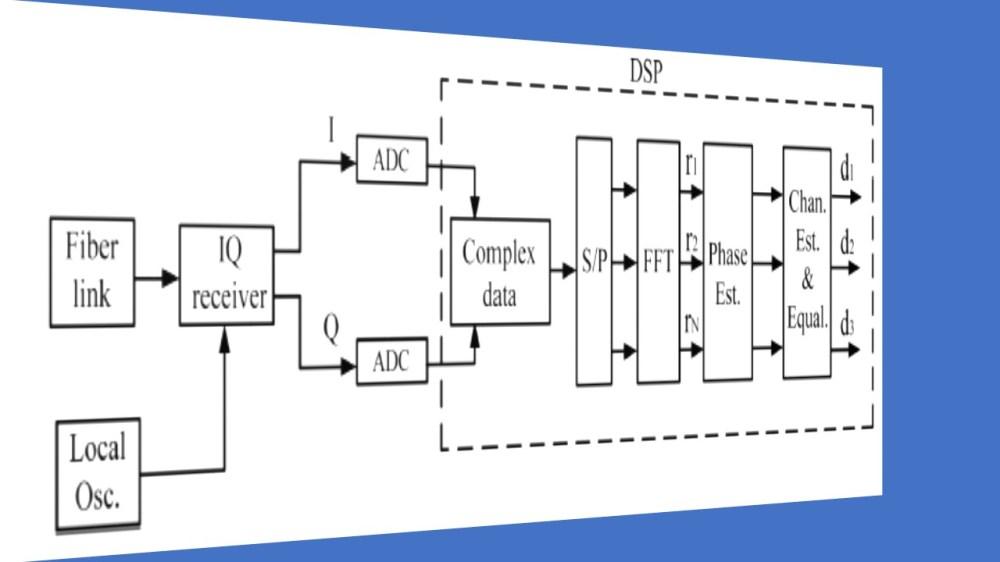 medium resolution of fiber optic coherent ofdm communication system receiver