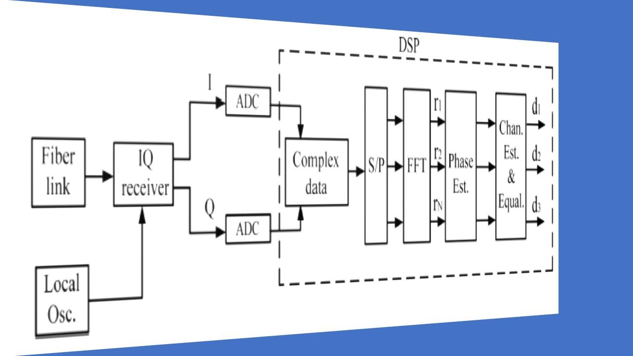hight resolution of fiber optic coherent ofdm communication system receiver