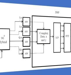 fig 6 fiber optic dp co ofdm rx  [ 1280 x 720 Pixel ]