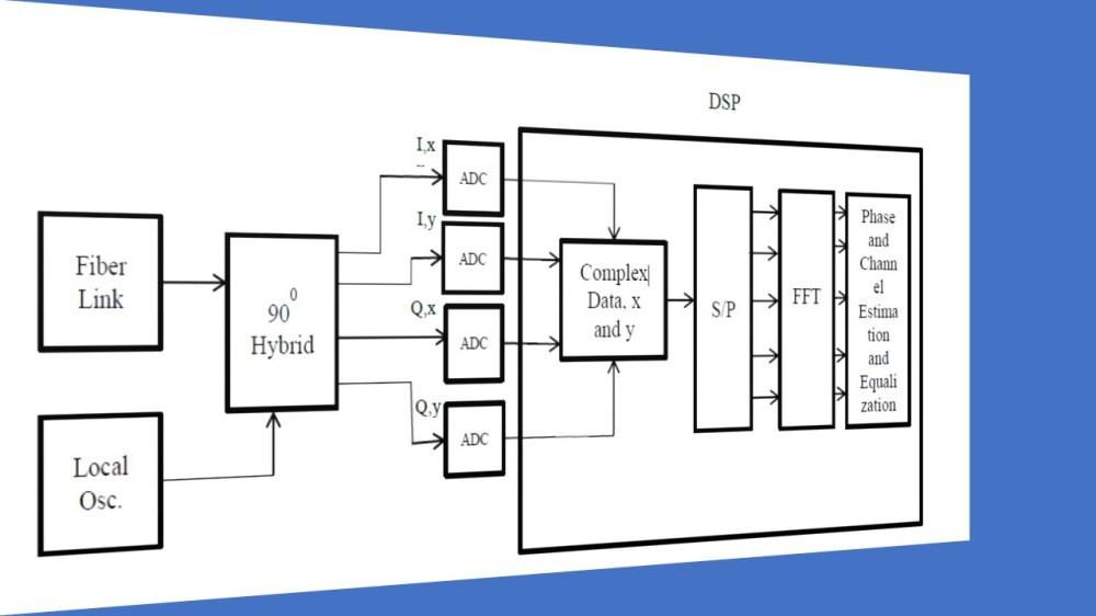 medium resolution of fig 6 fiber optic dp co ofdm rx
