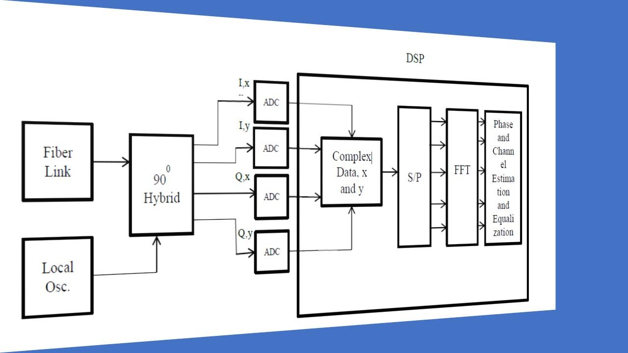 hight resolution of fig 6 fiber optic dp co ofdm rx