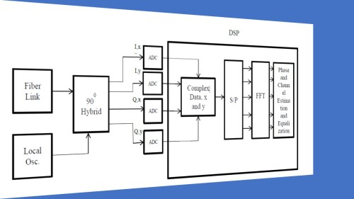 small resolution of fig 6 fiber optic dp co ofdm rx