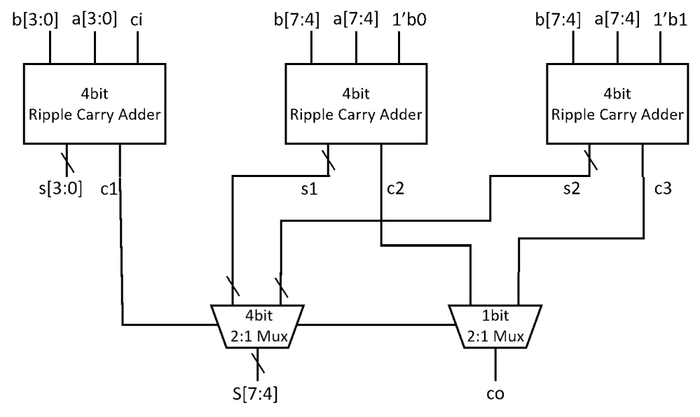 medium resolution of block diagram of 4 to 1 multiplexer