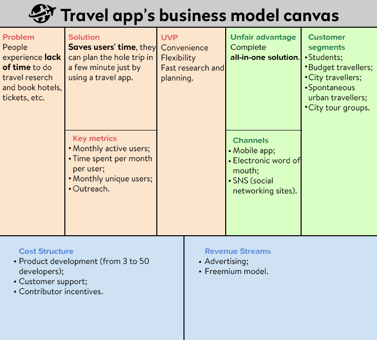 Travel agency business model canvas mysummerjpg how to create a travel app development web and mobile airbnb business model canvas accmission Gallery