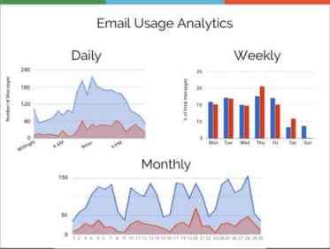 gmail-meter