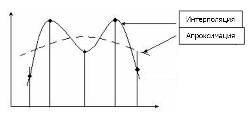 Аппроксимация и интерполяция