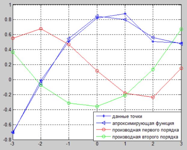 графики производных для задачи
