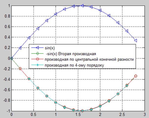Гграфик вторых производных