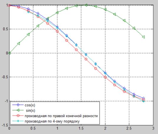 Сравнение (графики производных)