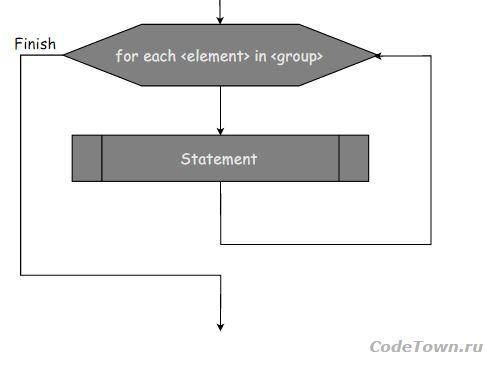 Блок схема For Each