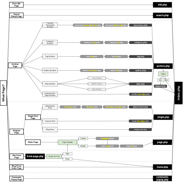 http://codex.wordpress.org/Template_Hierarchy