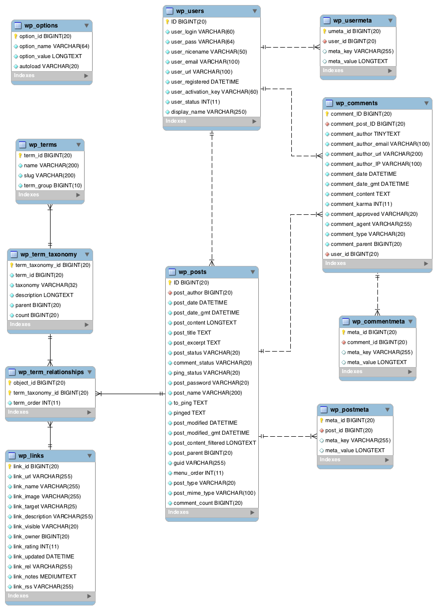 hight resolution of  database er diagram available