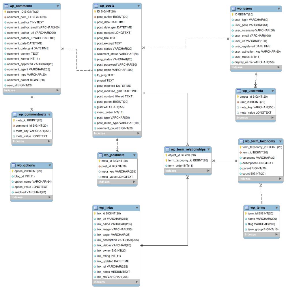 Mapping WordPress Posts to Elasticsearch