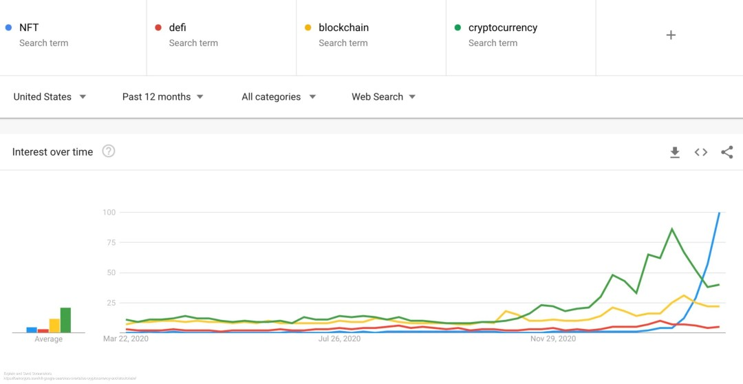 Screenshot of 'NFT' search volume overtakes 'Cryptocurrency' and 'Blockchain