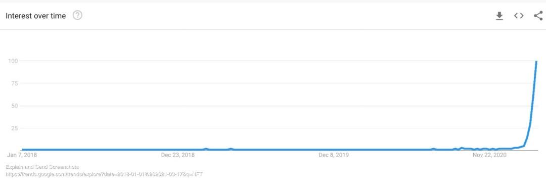 Screenshot of NFT - Explore - Google Trends